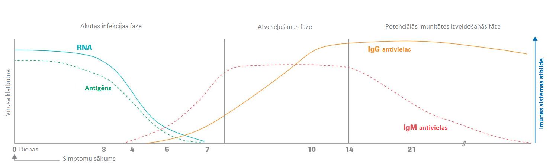 Antivielas